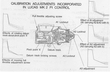 Calibration Adjustments in Lucas MK 2 PI Control
